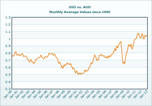 Australian Dollar vs US Dollar Exchange Rate Since 1990