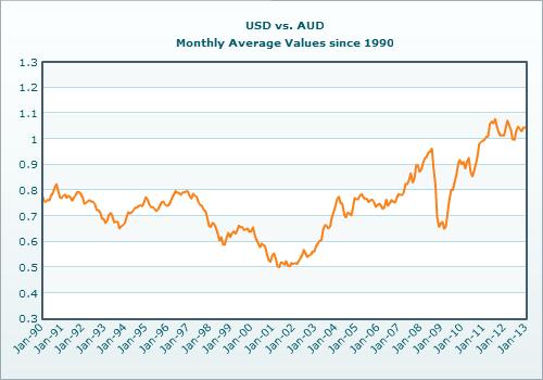 Australian Dollar vs US Dollar Exchange Rate Since 1990